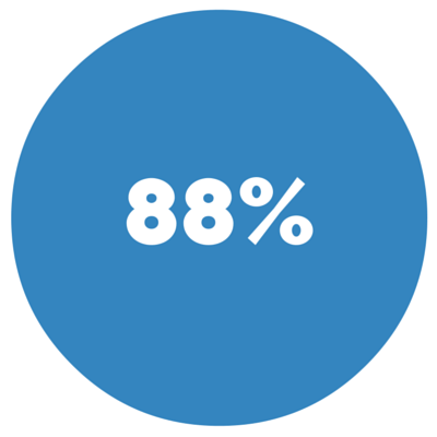 88% - The percentage of customers using the internet to shop for car.