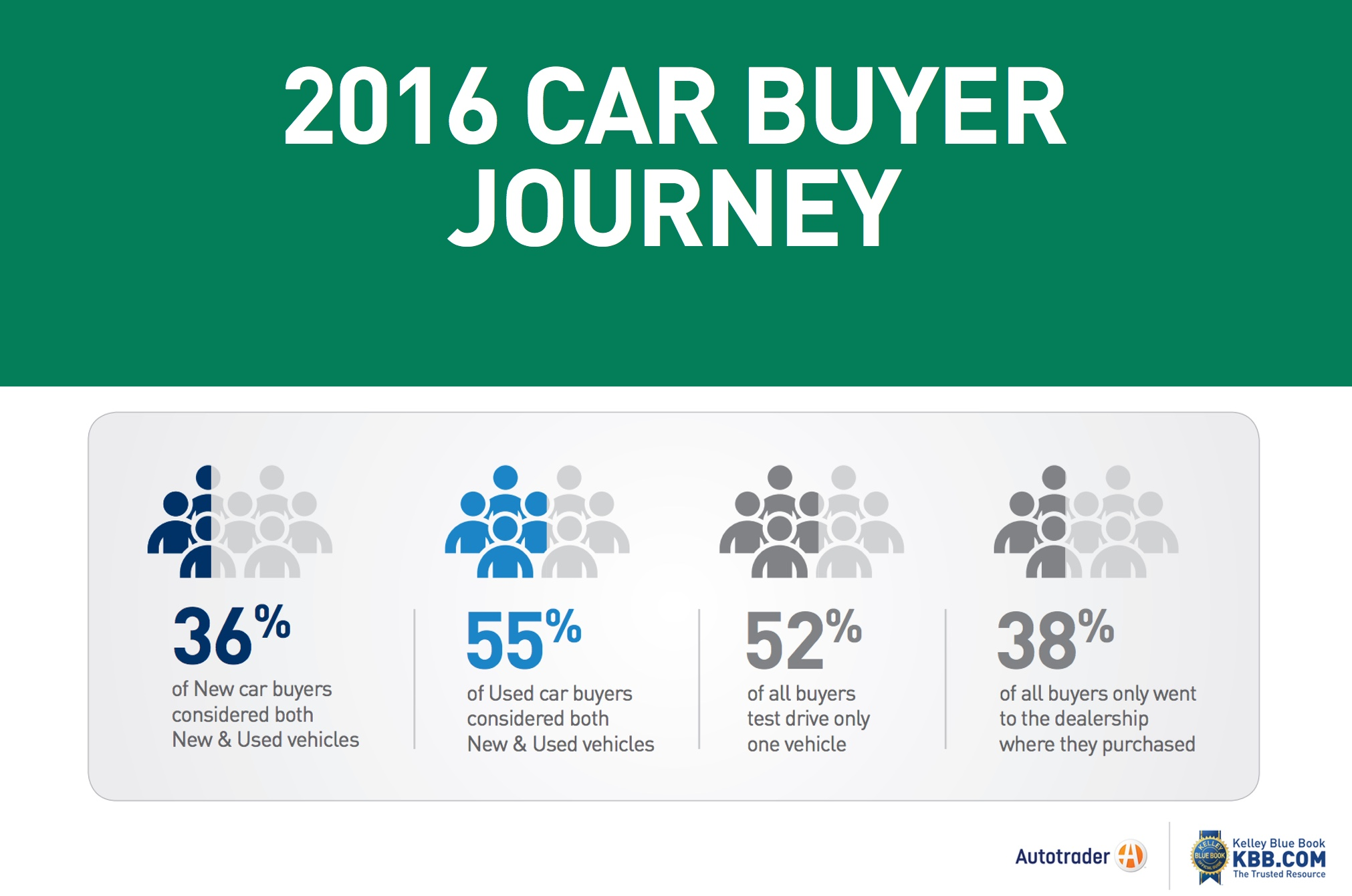 What Does the 2016 Car Buyer Journey Say?