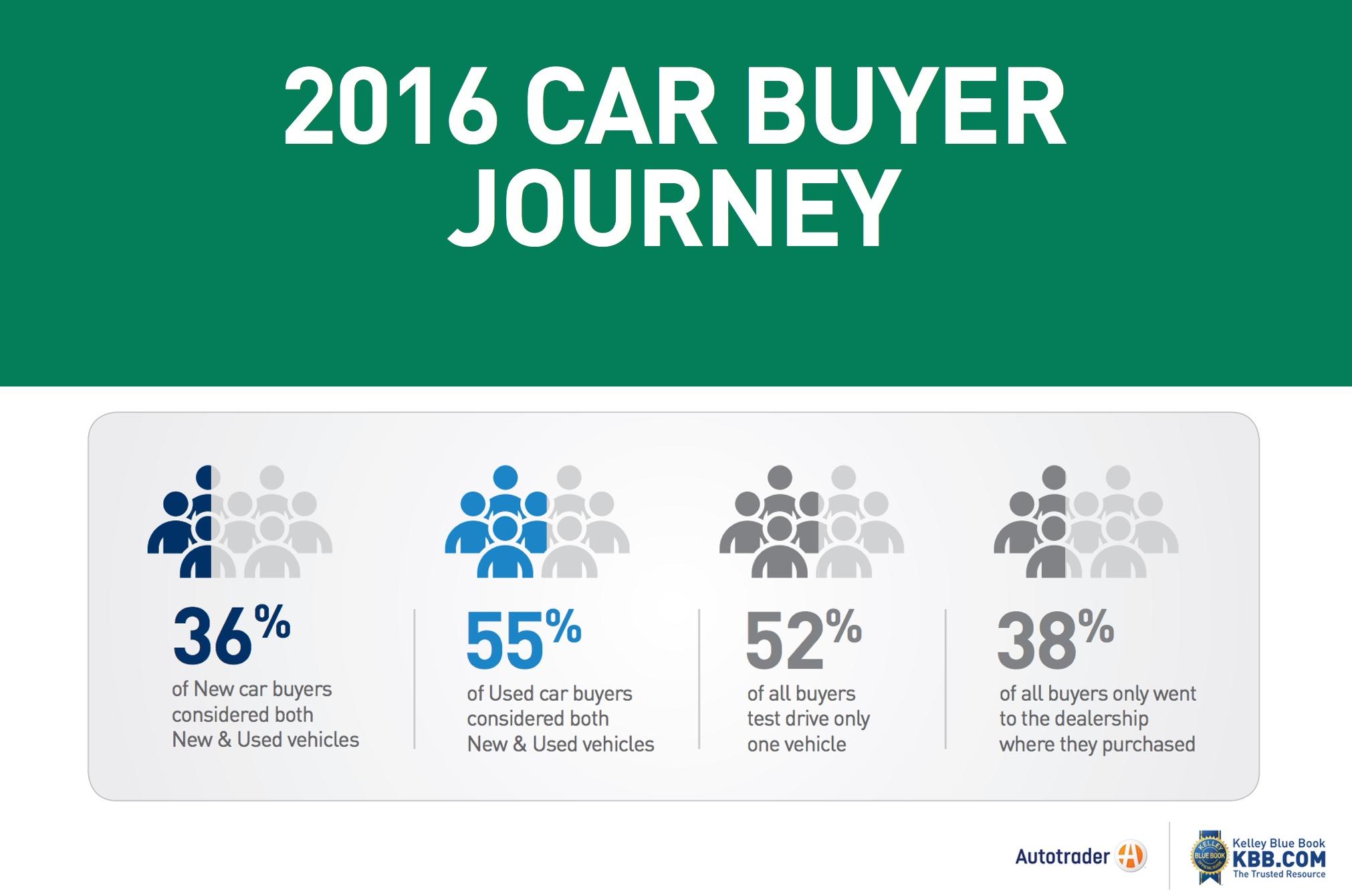 AutoTrader IHS 2016 car buyer Journey header
