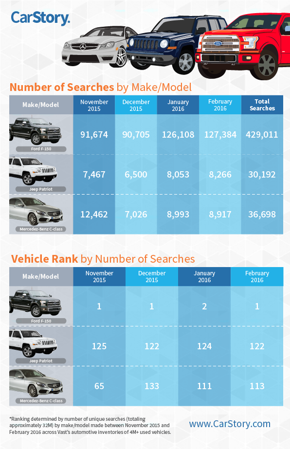 Search Counts April Make Model