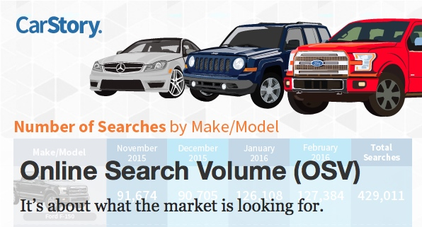 Online Vehicle Search Volume OSV