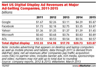 eMarketer Chart - Google vs Facebook 2013
