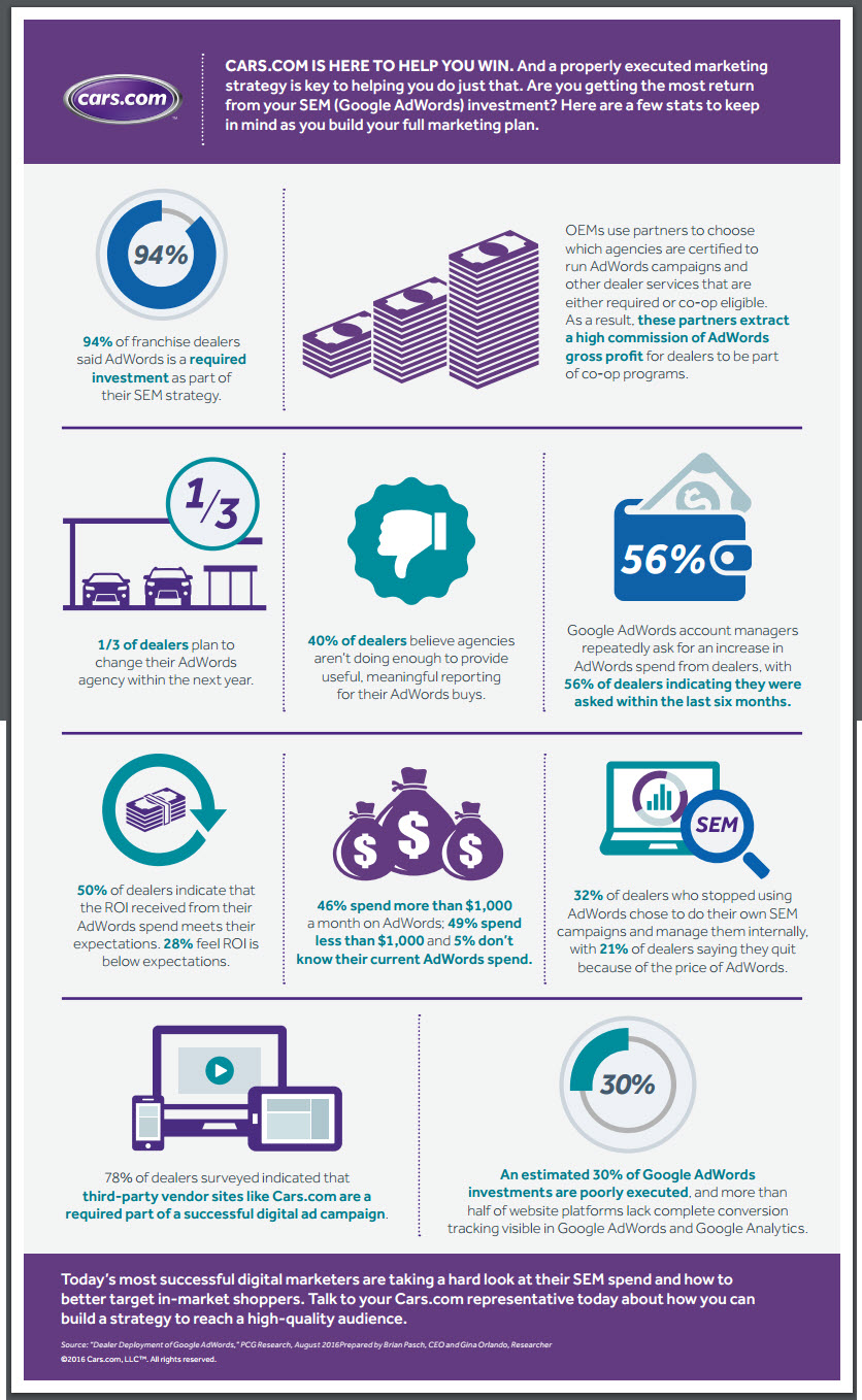 adwords dealer spend to ROI INFOGRAPHIC