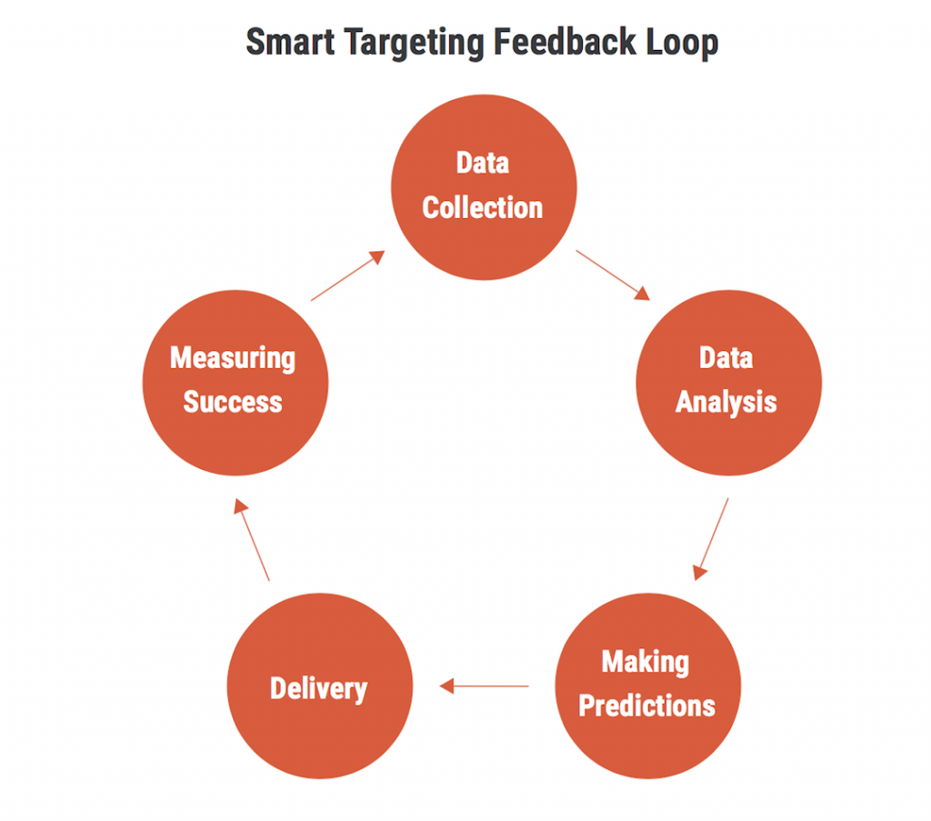 Smart Targeting Feedback Loop