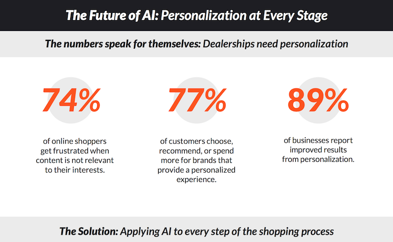 Dealerships need personalization