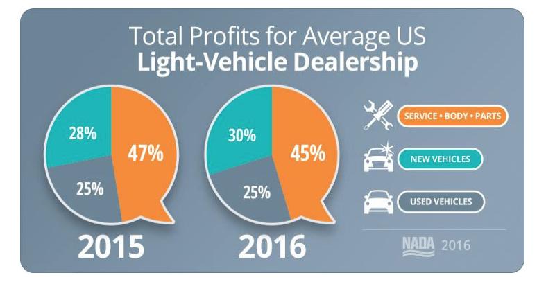 Total profit-for-average-US-dealers-light-vehicles