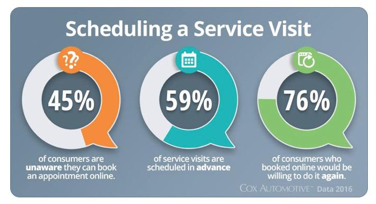 Scheduling Service visit Dealership