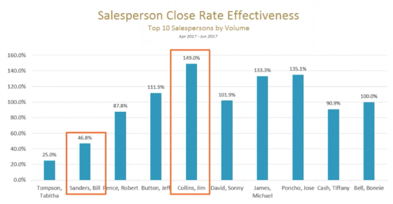 Close Rate Effectiveness by Salesperson