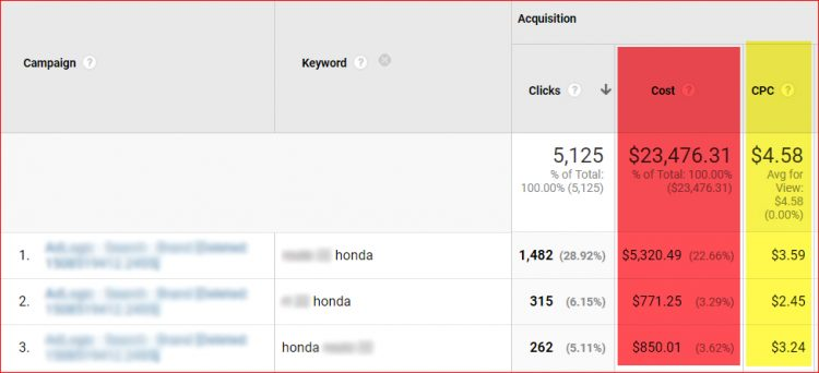 Branded Search, How Much You Should Spend and How Dealers are Getting Screwed
