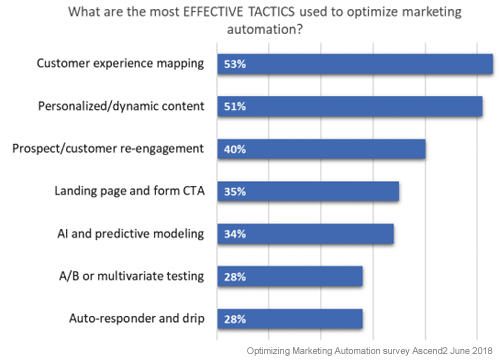 2019 Automotive predictions-effective-marketing-automation-tactics